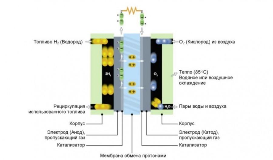 Топливный элемент своими руками водорода
