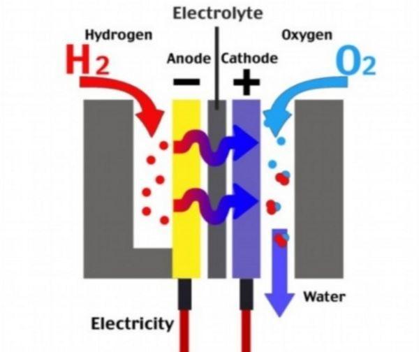 Как сделать водородный генератор для двигателя